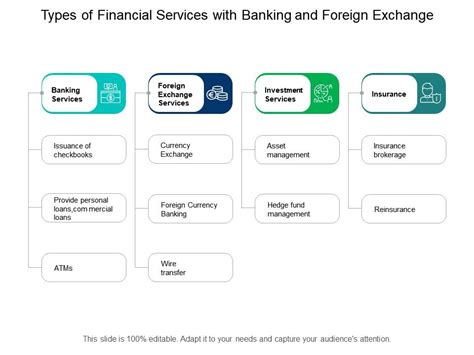 Types Of Financial Services With Banking And Foreign ...