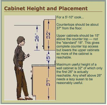 Height of Upper Kitchen Cabinets   RE: Are your uppers
