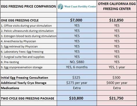 cost finance frozen egg bank