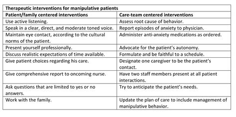 How To Manage Manipulative Behavior In Geriatric Patients. Being Bullied Signs. Jupiter Signs. More Or Less Signs. Skeleton Signs Of Stroke. Corresponding Signs. Construction Signs Of Stroke. Oven Signs. Beetlejuice Signs