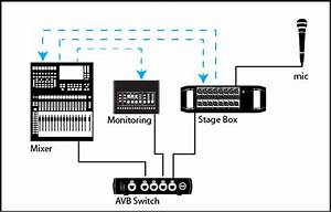 An Introduction To Avb Networking