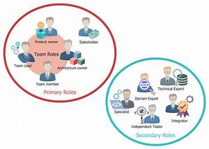 Roles On Dad Teams  This Diagram Was Created In