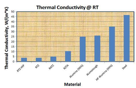 thermal conductivity of ceramics the best ceramics
