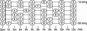 Learning The Notes On The Neck Of The Guitar