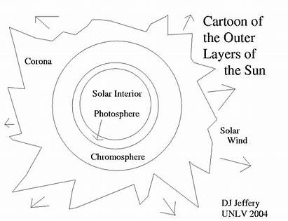 Sun Layers Diagram Worksheet Parts Worksheets Outer