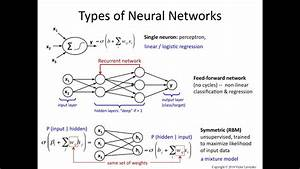 Neural Networks 5  Feedforward  Recurrent And Rbm
