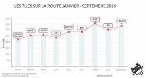 Mortalité Routière 2017 : s curit routi re la mortalit routi re augmente de 30 en septembre ~ Maxctalentgroup.com Avis de Voitures