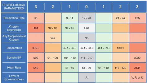 chronisense national early warning score study chess