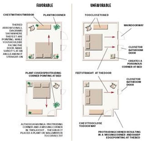 feng shui bedroom feng shui bedroom layout feng shui feng shui bedroom 11540 | d3b24b68e7e8e64c800ac9a77201c44f bedroom layouts bedroom ideas