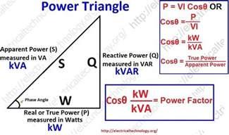 Triangle Power Factor Formula