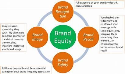 Equity Brand Process Branding Graphic