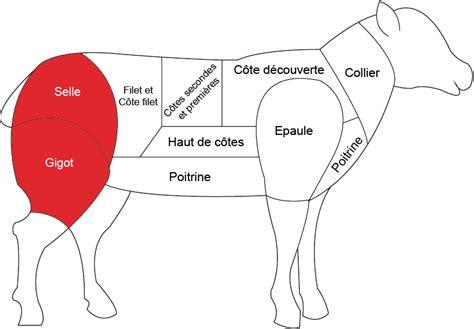 comment cuisiner la selle d agneau gigot d agneau boucherie charcuterie fromagerie carnivor carnivor