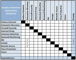 it infrastructure project plan template - develop security architecture nige the security guy