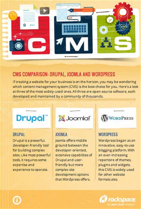 solving  content management system standoff drupal