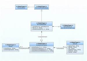 Class Diagram For Online Shopping  U2014 Untpikapps