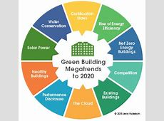 The Future of Green Building Top 10 Megatrends