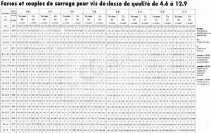 Couple De Serrage : couple de serrage de la vis derri re la colonne de direction ~ Medecine-chirurgie-esthetiques.com Avis de Voitures