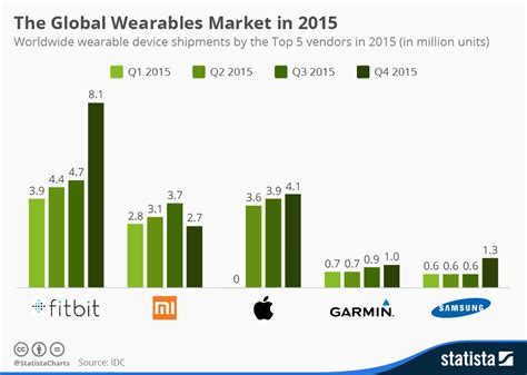 chart the global wearables market in 2015 statista