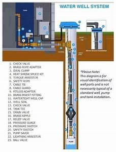 Understanding Water Wells