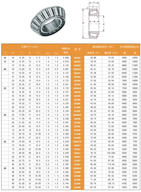 tapered roller bearings size chart amulette