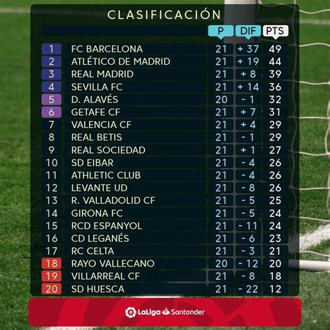 بطاقة مباراة ريال مدريد وفياريال. ترتيب الدوري الإسباني بعد نهاية مباريات الأحد من الجولة 21 - اليوم السابع