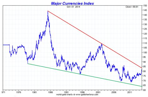 Is The Us Dollar In A New Major Bull Market?