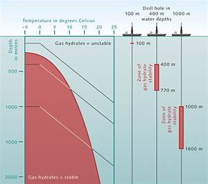 Climate Change And Methane Hydrates  U00ab World Ocean Review