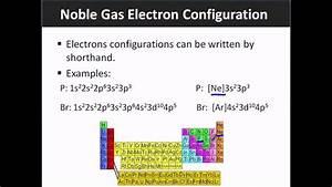 Noble Gas Electron Configurations