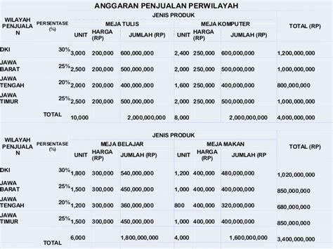 contoh laporan biaya produksi contoh alkali