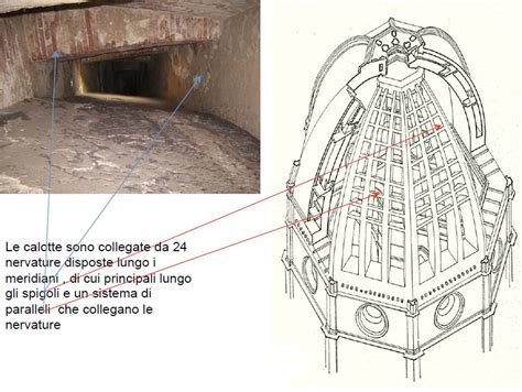 Cupola Brunelleschi Costruzione by La Costruzione Della Cupola Brunelleschi Ipotesi