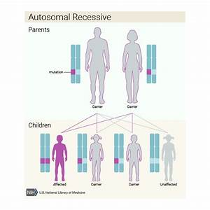 What are the different ways in which a genetic condition ...