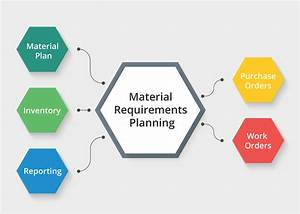 Material Requirements Planning Software