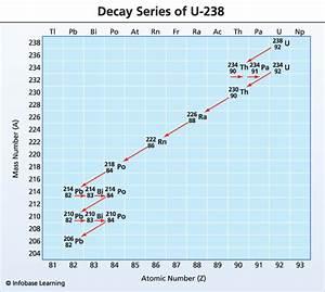 Uranium  U2013 U