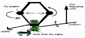 Principle Of Mechanical Governor