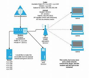 Networking - Optimal Network Layout W   Static Ips