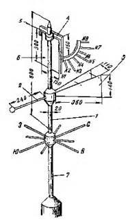 Определение силы волнения и ветра . мореходные испытания судов