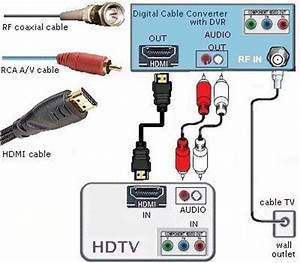Cable Wiring Hookup Diagrams Hdtv Hdmi Digital Cable Tv