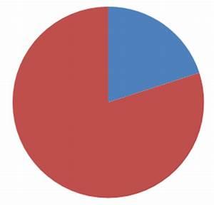 Prozent Berechnen : wie viel prozent prozentrechner prozentsatz berechnen ~ Themetempest.com Abrechnung