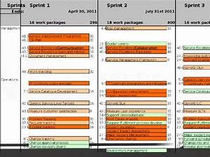 Tipu  Agile Service Improvement