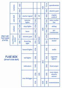 Nissan Lafesta 2004 Fuse Box  Block Circuit Breaker Diagram  U00bb Carfusebox