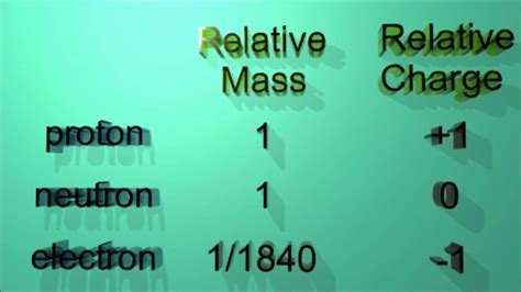 Relative Mass Of Proton by 2 1 2 State The Relative Masses And Charges Of Protons