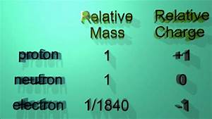 2 1 2 State The Relative Masses And Charges Of Protons