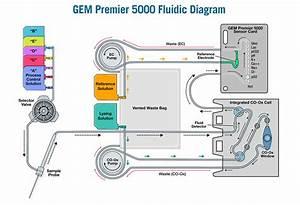 Gem 5000 User Manual Illustrations