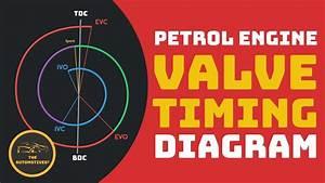 Hindi  Valve Timing Diagram