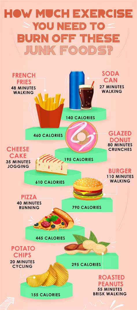 How Much Exercise Do You Need To Burn These Junk Foods