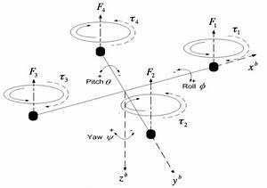 Quadrotor System Modeling