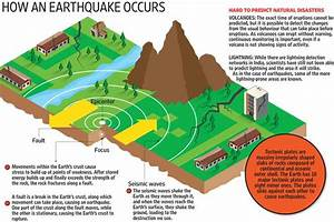 U0026quot How An Earthquake Occurs U0026quot