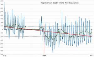 Regressionsgerade Berechnen : wie man den meerespegel verlauf in die richtige richtung dreht aus dem lehrbuch f r klima ~ Themetempest.com Abrechnung