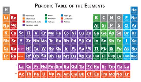 metalloids  located    periodic table quizlet