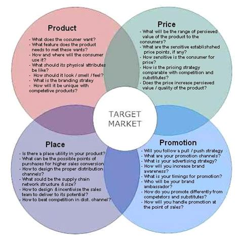 What S Marketing by The 4 Ps Of Marketing Abhinav Pmp